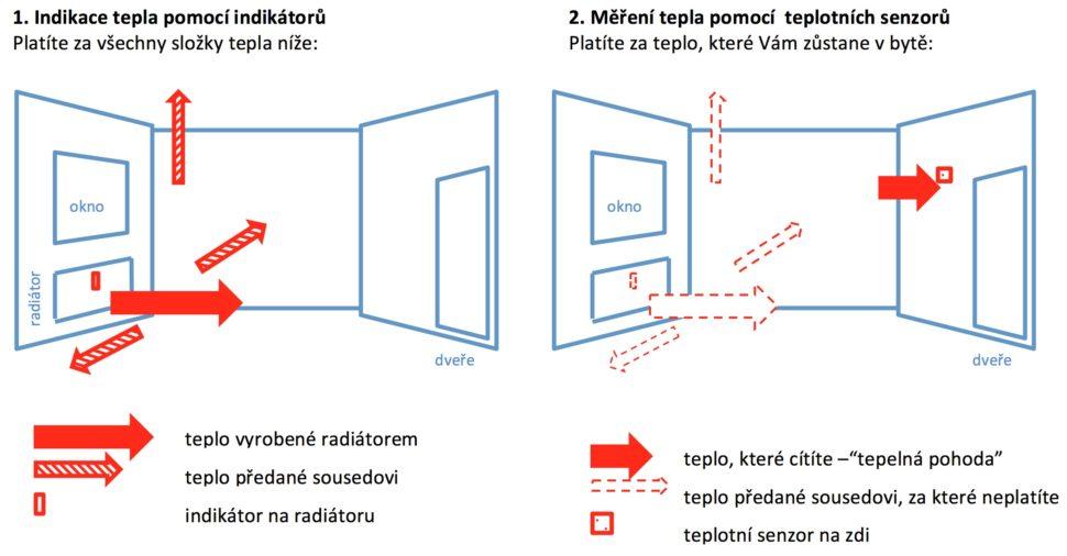 měřiče tepla na radiátory